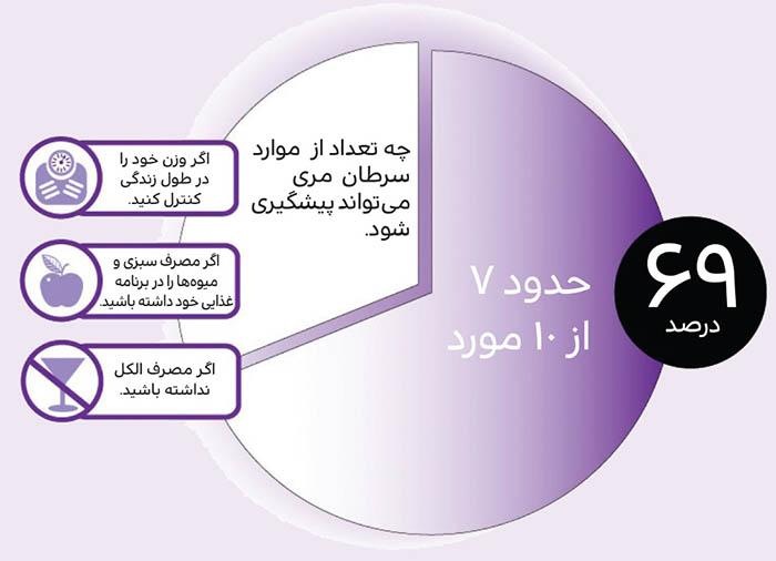 عوامل خطر سرطان مری